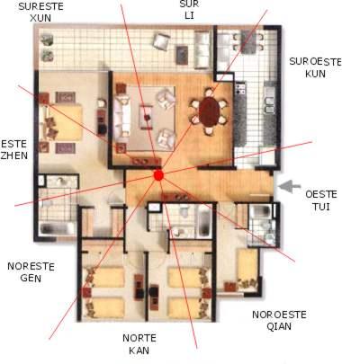 C mo dividir la casa en 8 sectores feng shui for Feng shui adornos para casa