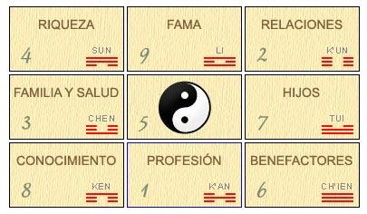El mapa bagu feng shui for Feng shui cocina ubicacion