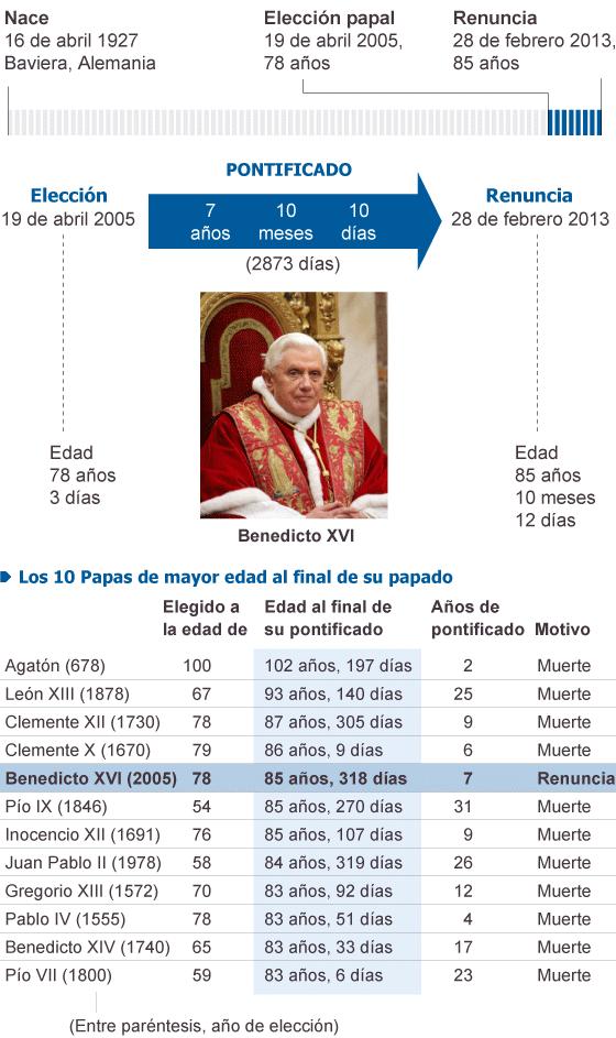 Renuncia el Papa Benedicto XVI