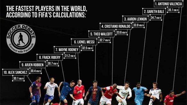 El futbolista más rápido del mundo