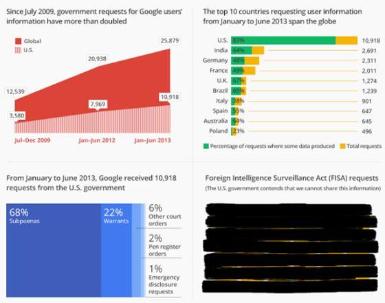 El informe de Transparencia de Google no es tan transparente¡